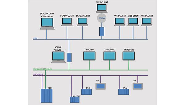 Programmation PLC, PCA