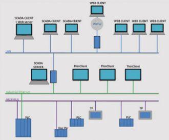 Programmable logic controller, PLC, PCA control